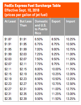 FedEx is implementing the following fuel surcharges changes on September 10, 2018, for FedEx Express®.