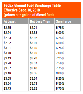 FedEx is implementing the following fuel surcharges changes on September 10, 2018, for FedEx Ground®.